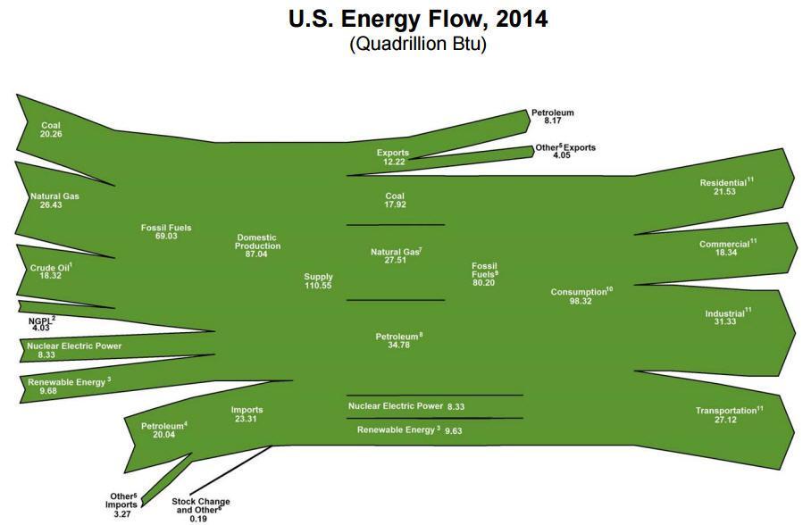 US_energy_flow